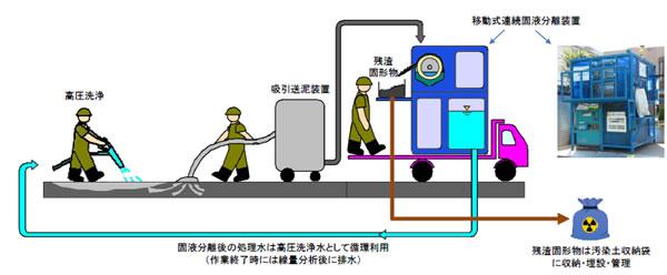 下流汚染を引き起こさない高圧洗浄除染の提案