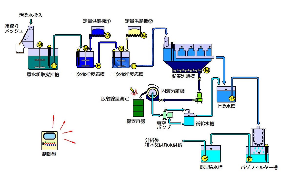 Procesos de purificaci n de agua contaminada de cesio - Tratamientos de agua ...