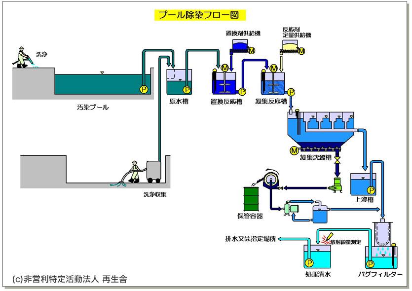 セシウムに汚染された学校プールの除染処理の流れ