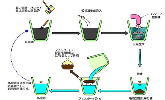 絵の具洗浄水の再利用