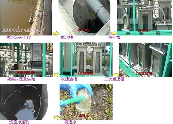簡易型濁水浄化装置による汚濁水浄化処理