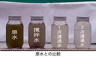 濾過水と原水の比較